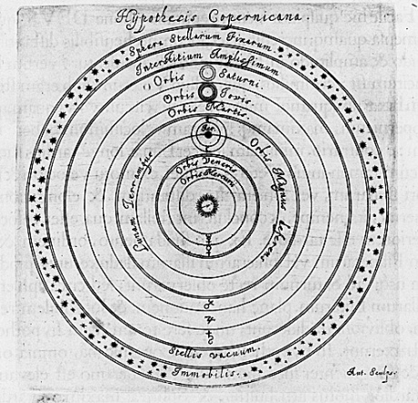 Copernican Model of the Solar System.