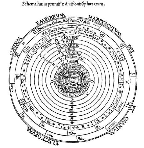 Conceptual Depiction of the Ptolmaic Universe.